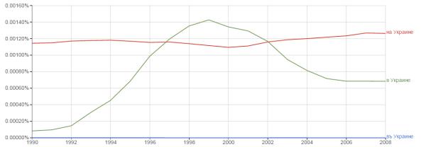 1990-2008