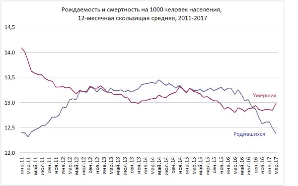 Демография Россия