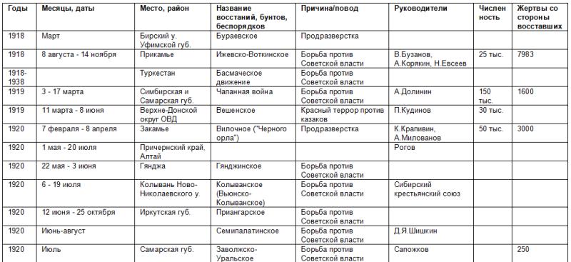 Список восстаний против советской власти 468092_800