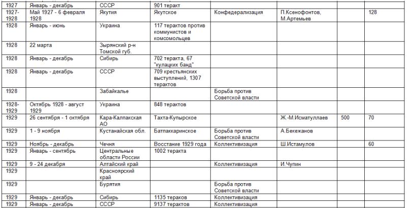 Список восстаний против советской власти 468937_800