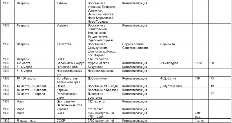 Список восстаний против советской власти 469321_800