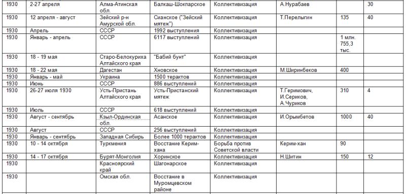 Список восстаний против советской власти 469712_800
