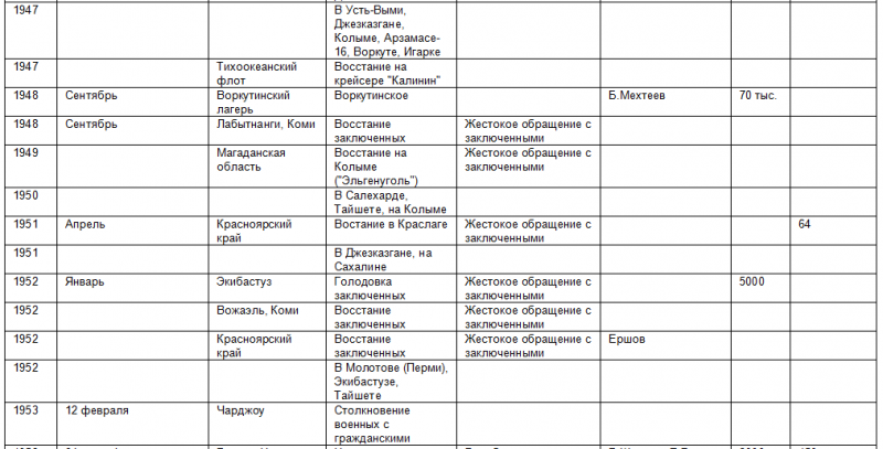 Список восстаний против советской власти 470397_800