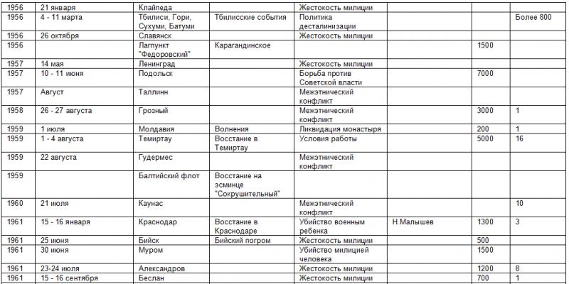 Список восстаний против советской власти 470824_800