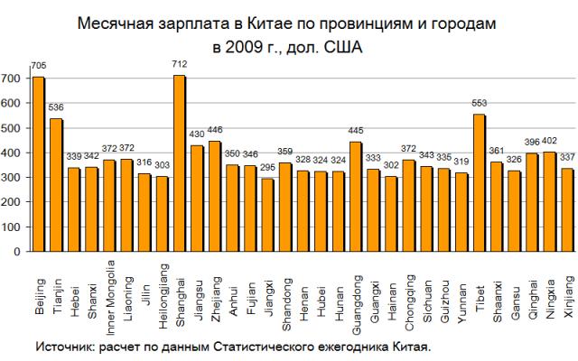 Зарплата профессора в россии