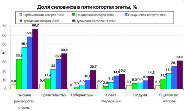 Спрос российской власти на спецслужбы (Часть 24)