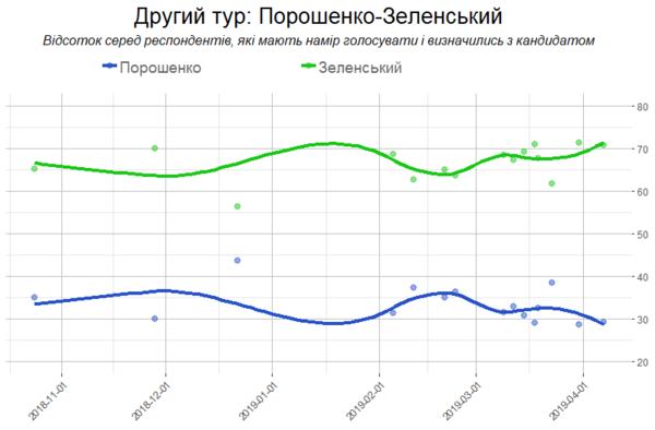 Главные итоги украинских выборов для России и Беларуси