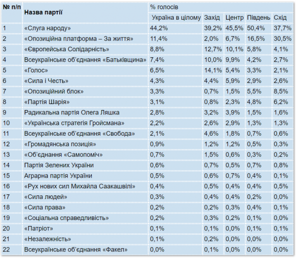 Первые итоги парламентских выборов в Украине