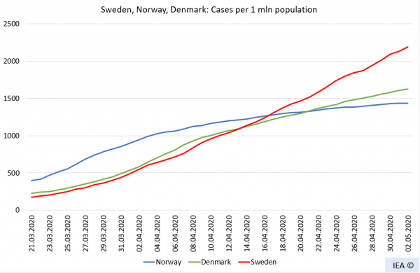 Шведско-беларусский эксперимент