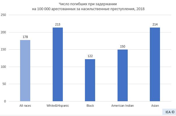 Институциональный расизм наоборот, или привилегированное положение чернокожих