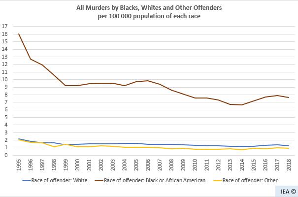 Все убийства, вне зависимости от расы