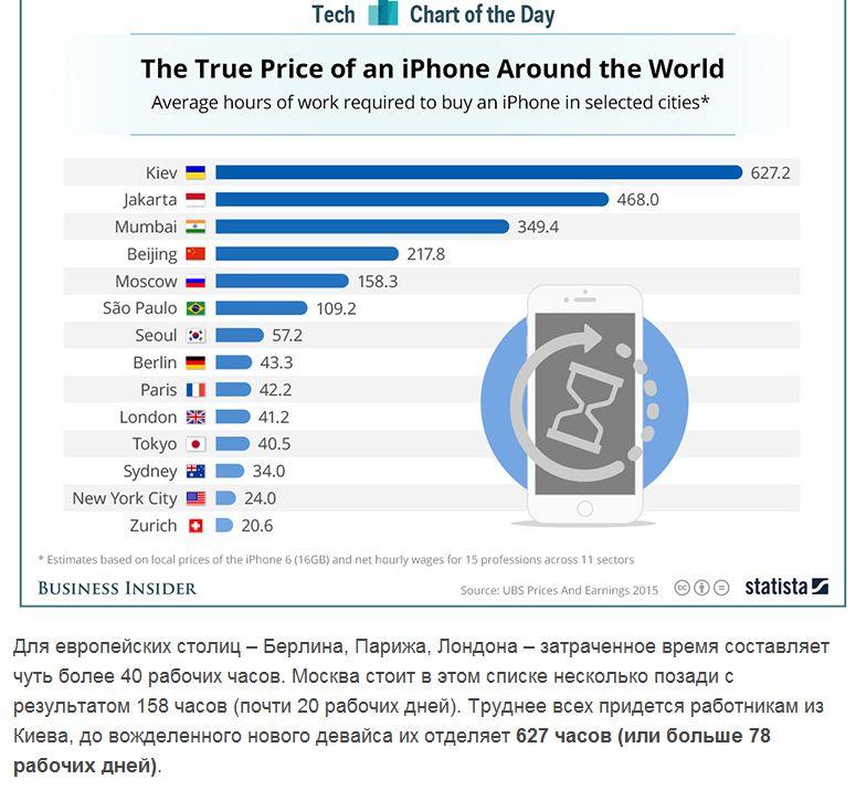 купить айфон