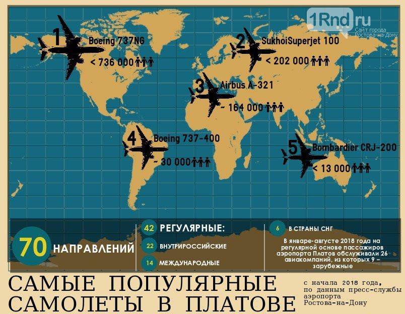 Рейтинг самых популярных авиалайнеров в аэропорту Платов