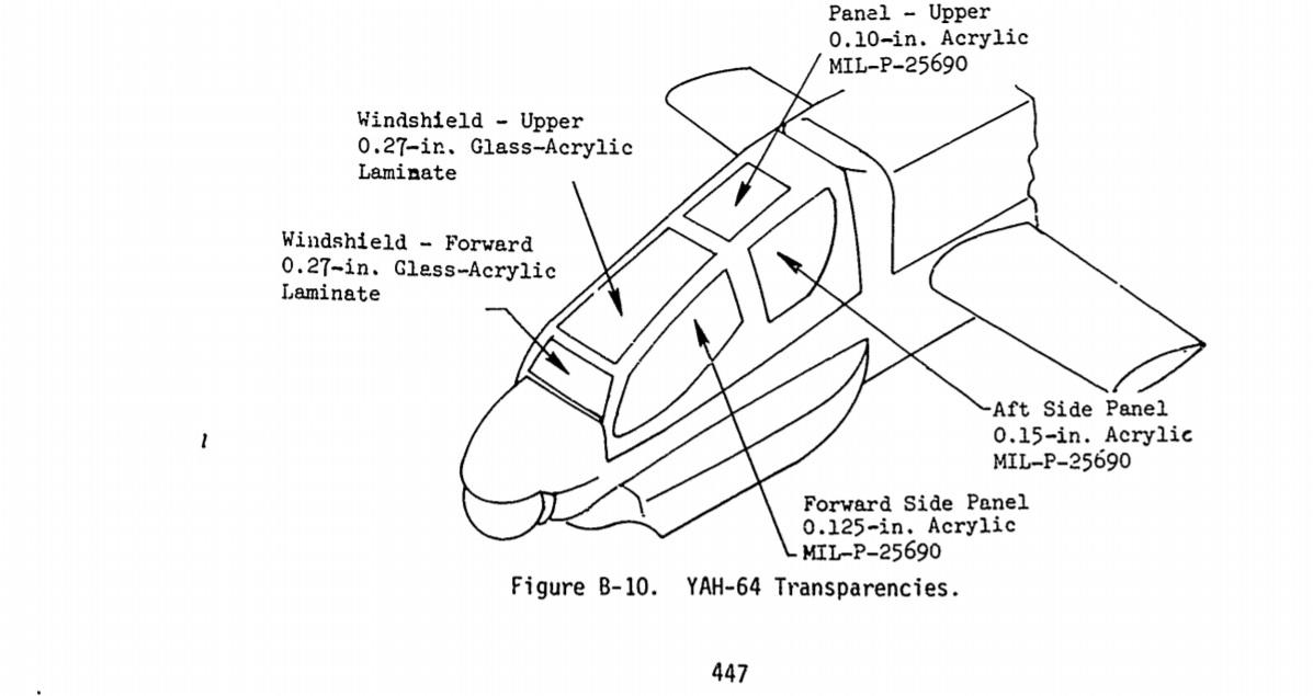 YAH-64 Transparencies