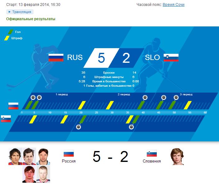 Хоккей, Россия-Словения