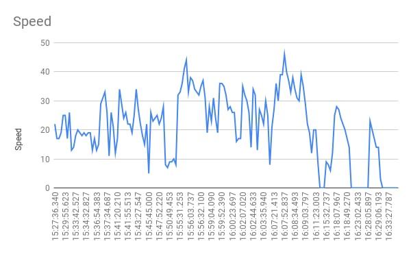 График скорости вагона 592. Источник данных: портал открытых данных ХГС.