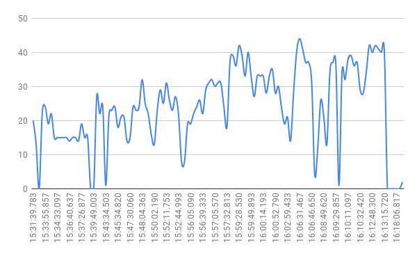 График скорости вагона 707. Источник данных: портал открытых данных ХГС
