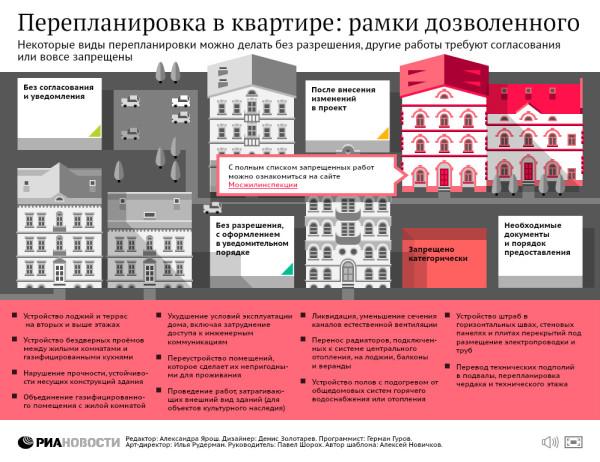 Закон о ремонте балконов..