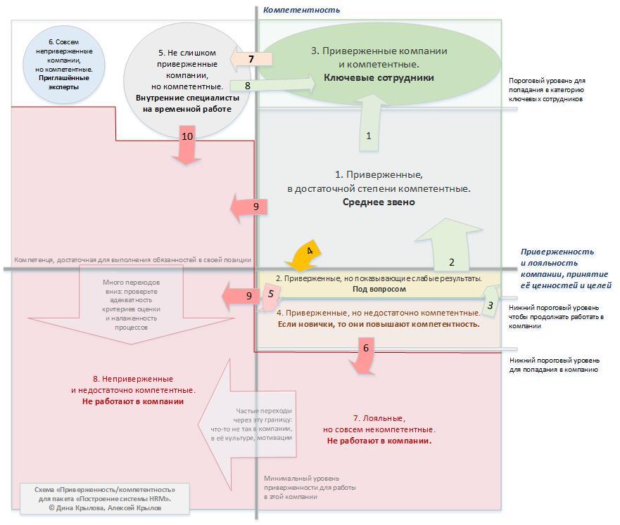 Схема «приверженность компетентность»