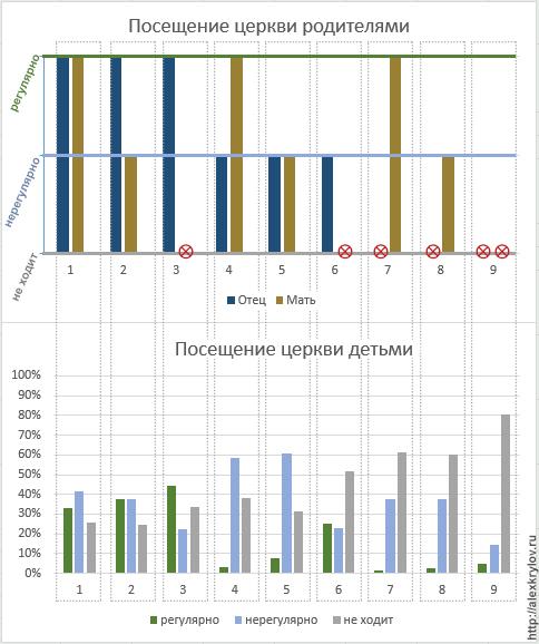 church attendance stats