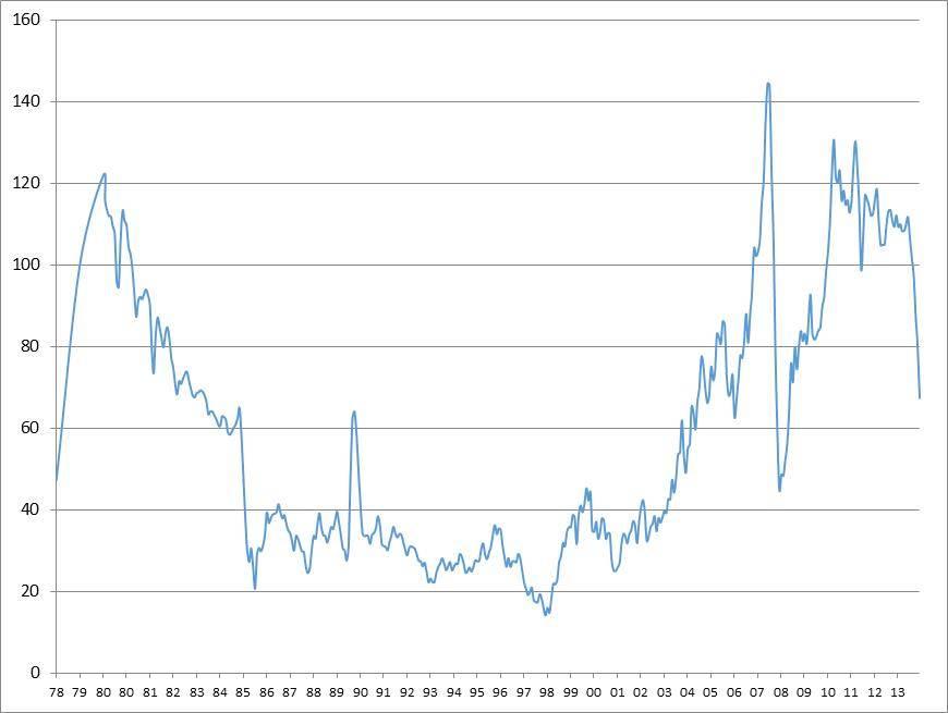 Oil Price 1978-2014