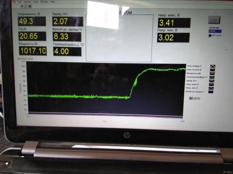 Фото -Диаграмма зарядки Экомобиля от встроенного штатного зарядного устройства и бытовой сети 220В