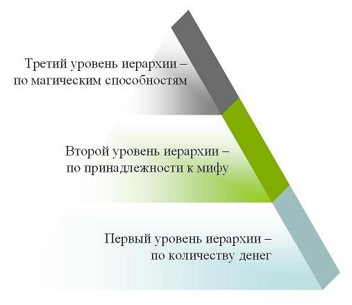 Иерархия 2