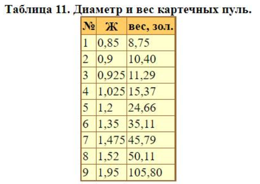 Таблица из книги Александра Берназа «Техническое оснащение русской артиллерии начала XIX в.»