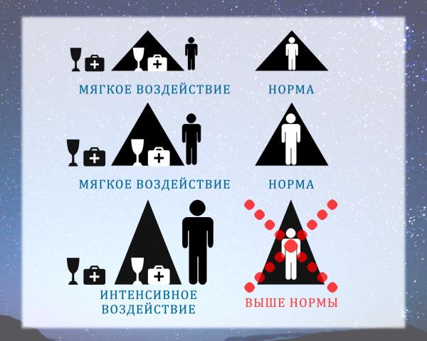 Пирамиды голода своими руками