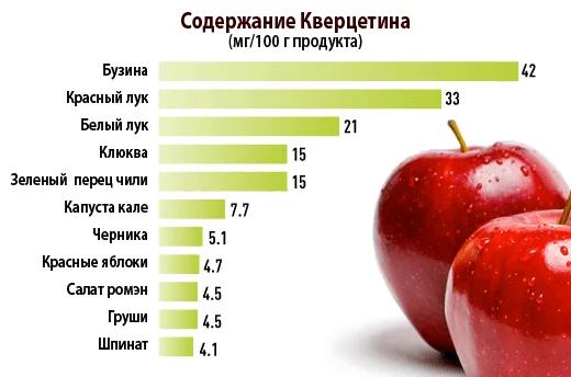 Кверцетин продукты с высоким содержанием