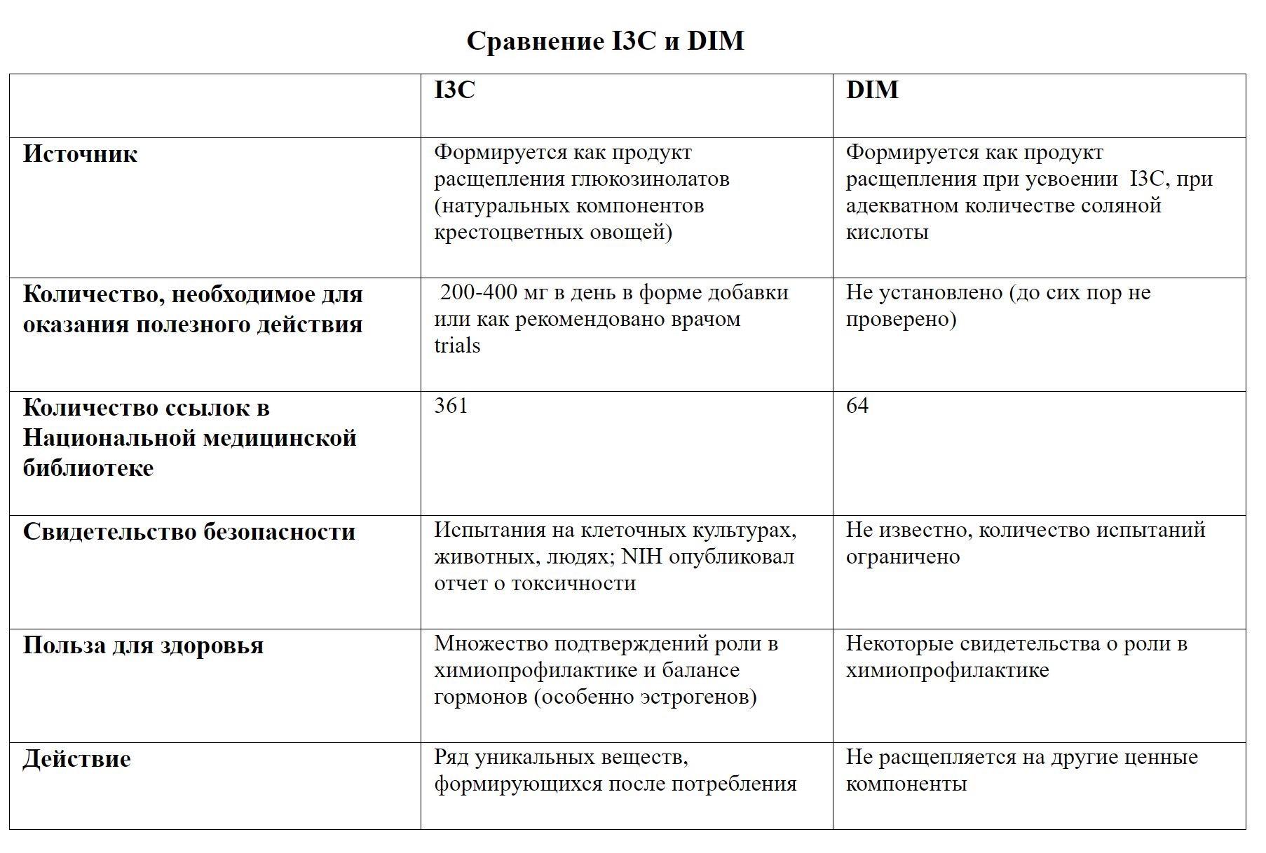 Сравнение Индол-3 и Дииндолилметан (DIM)