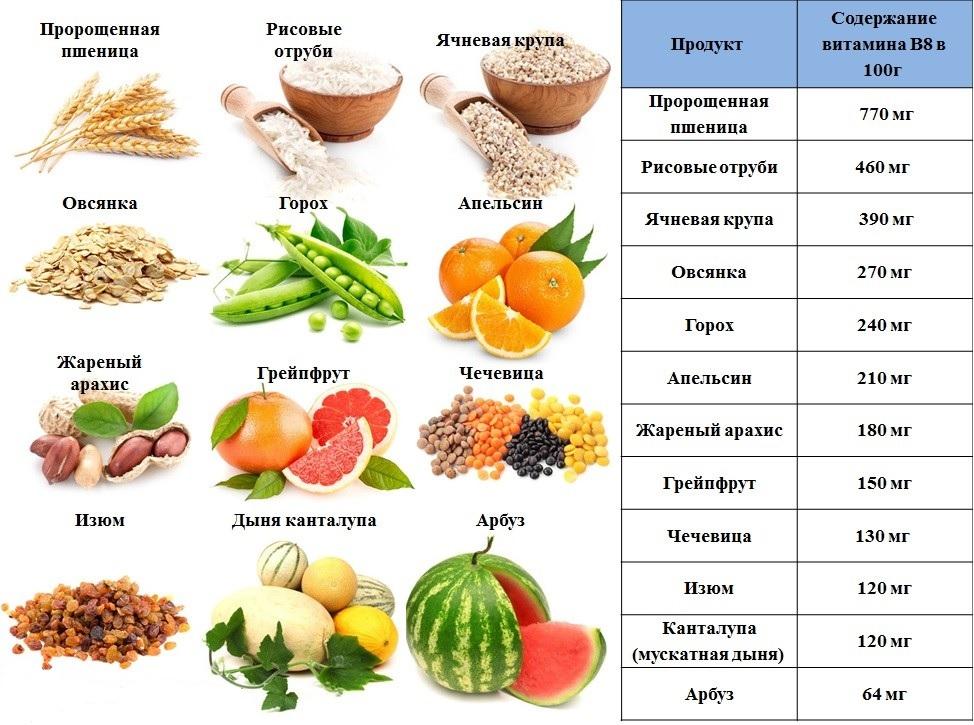 Продукты с высоким содержанием инозитола