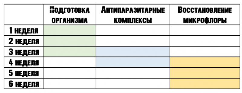 График антипаразитарной программы