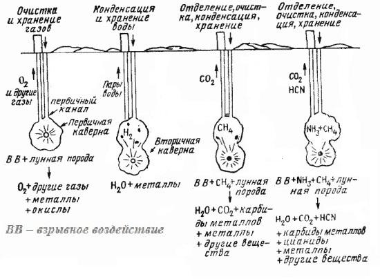 Кинетическая энергия для металлургии на Луне-1b.jpg