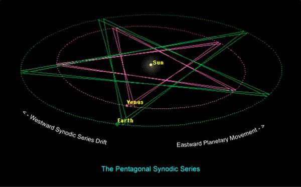 Pentagonal Synodic Series.jpg