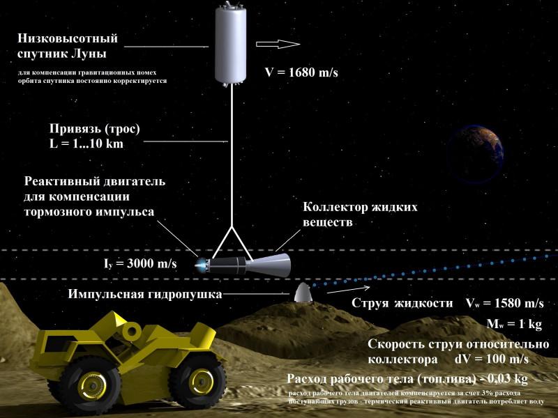 Система Orbitron - Луна