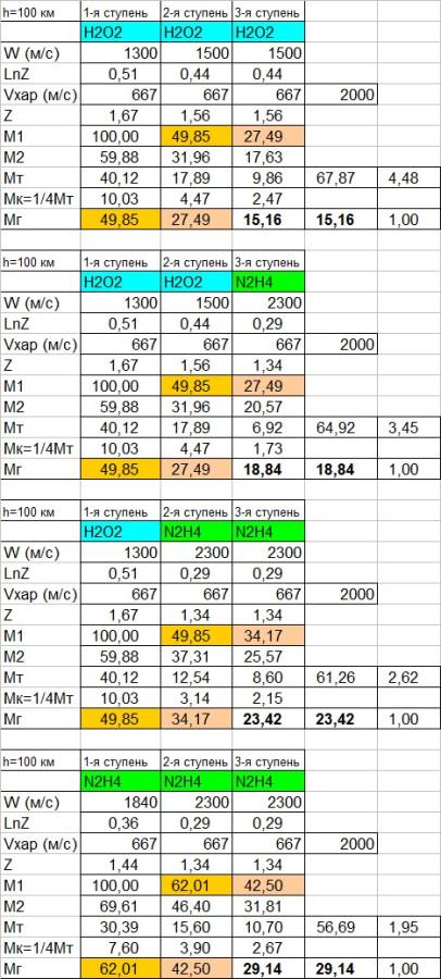 Таблица по субРН-4