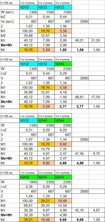 Таблица по субРН-1