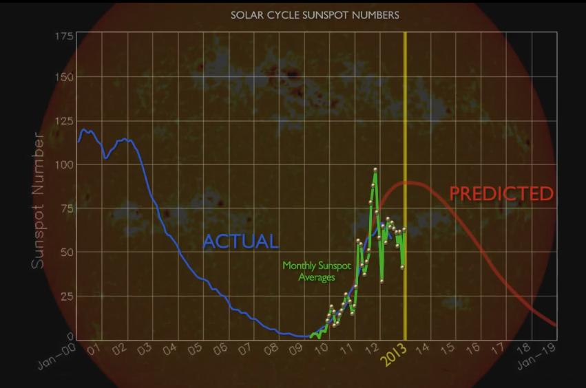пик солнечной активности - актутальное состояние