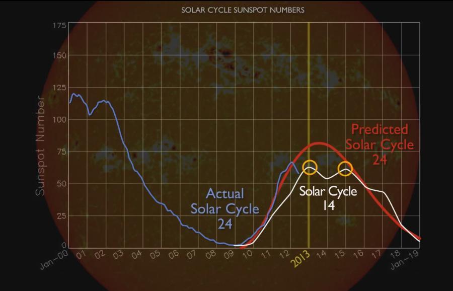 пик солнечной активности - предсказание