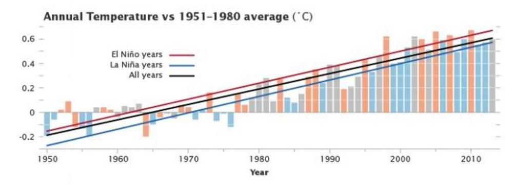 Годовые температуры 1950-2013