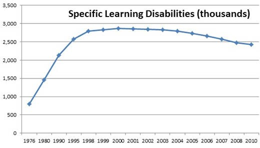 specific_learning_disabilities