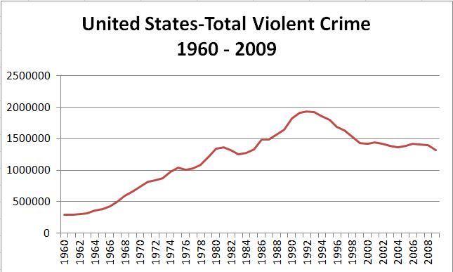 US-Total-Violent-Crime-1960-2009