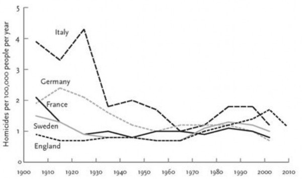 homicide-rates-in-five-western-european-countries-1900-2009-pinker-2011-jpg