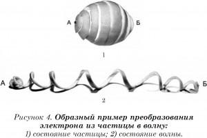 Рис.-4.-волна-и-частица-300x200
