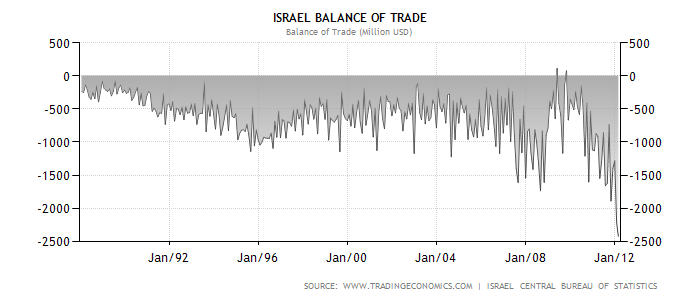 Торговый дефицит Израиль