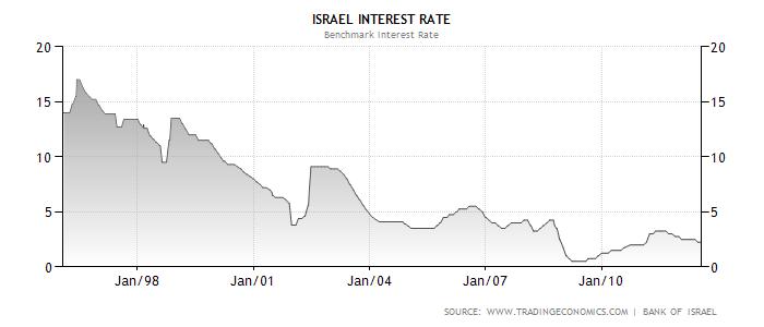 Процентная ставка банка Израиля
