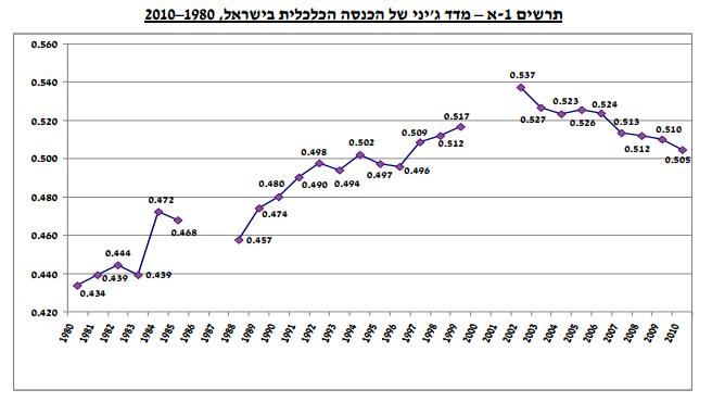gini_israel_graph