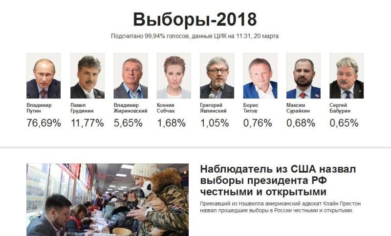 Выборы 2018 Итоги подсчитаны 99,94 голосов 20.03.2018 года.jpg