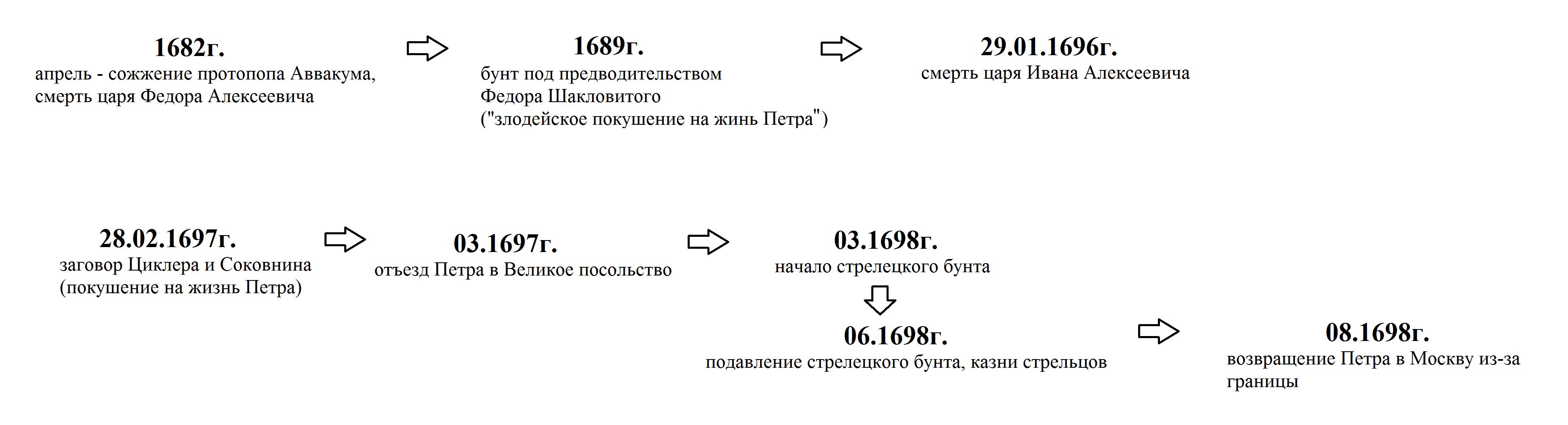 Бунт стрелецкий 1682 года таблица